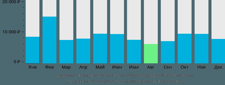 Динамика стоимости авиабилетов из Хайдарабада в Джайпур по месяцам