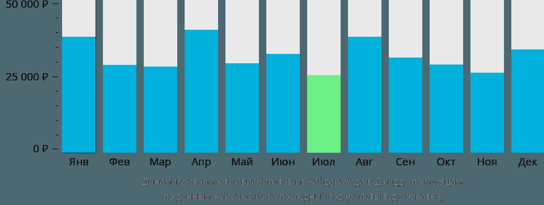Динамика стоимости авиабилетов из Хайдарабада в Джидду по месяцам