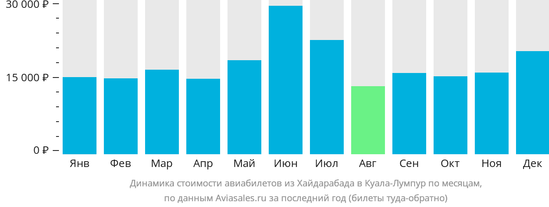 Динамика стоимости авиабилетов из Хайдарабада в Куала-Лумпур по месяцам