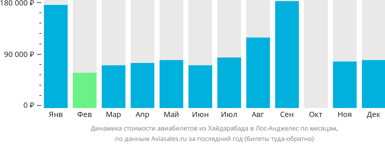 Динамика стоимости авиабилетов из Хайдарабада в Лос-Анджелес по месяцам