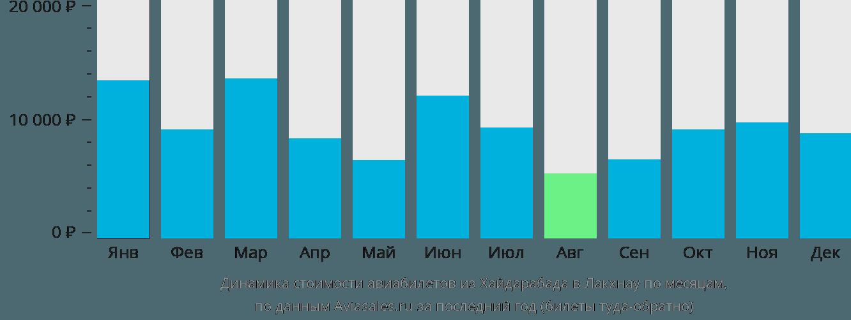 Динамика стоимости авиабилетов из Хайдарабада в Лакхнау по месяцам