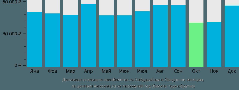 Динамика стоимости авиабилетов из Хайдарабада в Лондон по месяцам