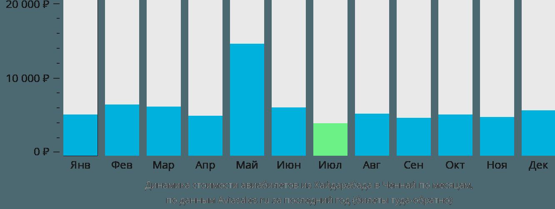 Динамика стоимости авиабилетов из Хайдарабада в Ченнай по месяцам