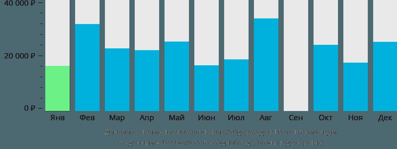 Динамика стоимости авиабилетов из Хайдарабада в Маскат по месяцам