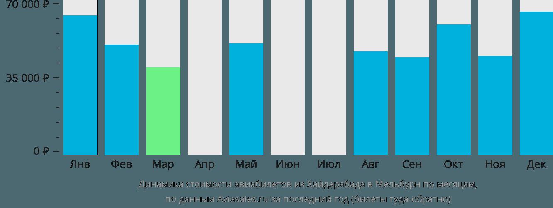 Динамика стоимости авиабилетов из Хайдарабада в Мельбурн по месяцам