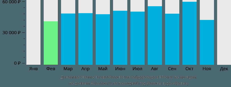 Динамика стоимости авиабилетов из Хайдарабада в Москву по месяцам