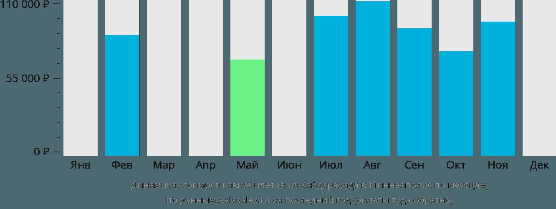 Динамика стоимости авиабилетов из Хайдарабада в Миннеаполис по месяцам