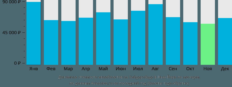 Динамика стоимости авиабилетов из Хайдарабада в Нью-Йорк по месяцам
