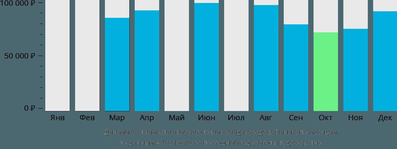 Динамика стоимости авиабилетов из Хайдарабада в Финикс по месяцам