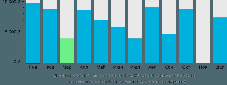 Динамика стоимости авиабилетов из Хайдарабада в Раджамандри по месяцам