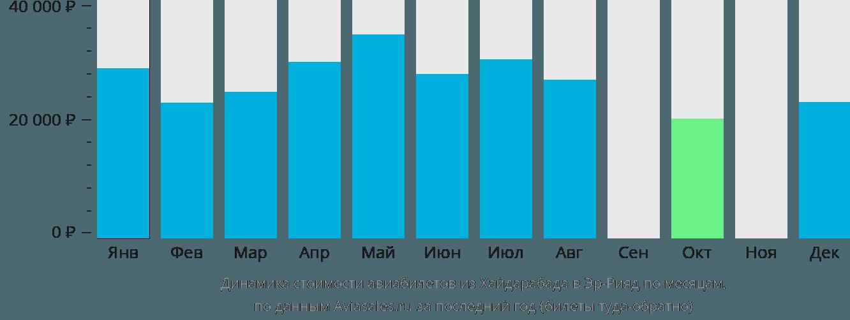 Динамика стоимости авиабилетов из Хайдарабада в Эр-Рияд по месяцам