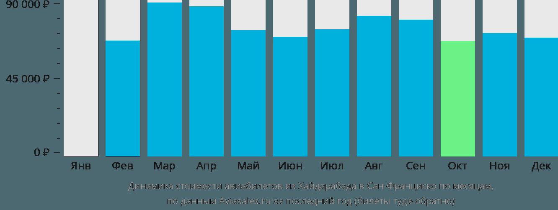 Динамика стоимости авиабилетов из Хайдарабада в Сан-Франциско по месяцам