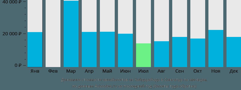 Динамика стоимости авиабилетов из Хайдарабада в Сингапур по месяцам