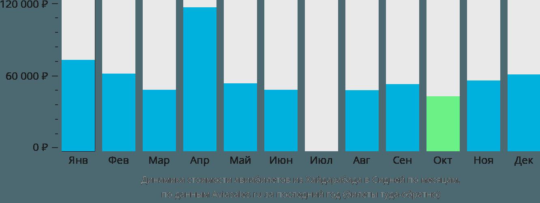 Динамика стоимости авиабилетов из Хайдарабада в Сидней по месяцам
