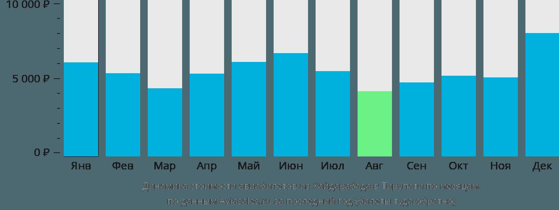 Динамика стоимости авиабилетов из Хайдарабада в Тирупати по месяцам