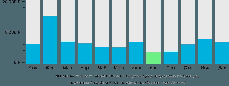 Динамика стоимости авиабилетов из Хайдарабада в Виджаяваду по месяцам