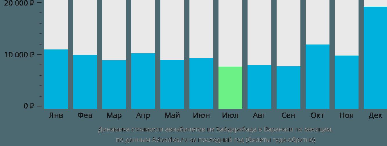 Динамика стоимости авиабилетов из Хайдарабада в Варанаси по месяцам