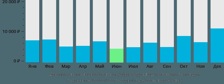 Динамика стоимости авиабилетов из Хайдарабада в Вишакхапатнама по месяцам