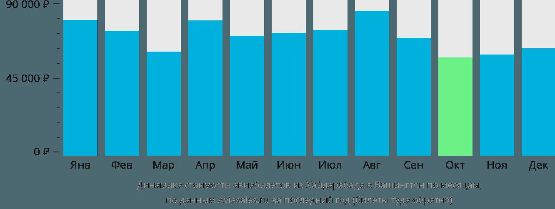 Динамика стоимости авиабилетов из Хайдарабада в Вашингтон по месяцам