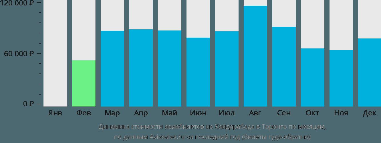 Динамика стоимости авиабилетов из Хайдарабада в Торонто по месяцам