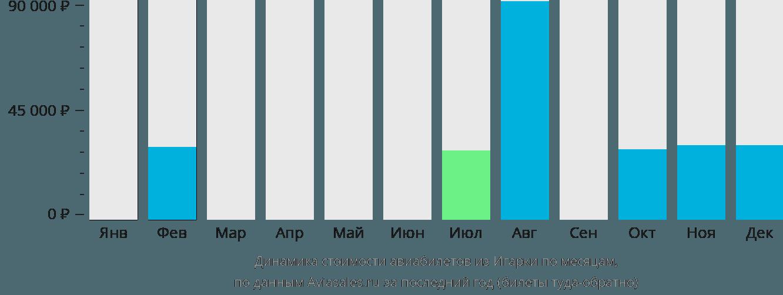 Динамика стоимости авиабилетов из Игарки по месяцам