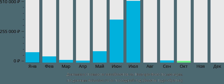 Динамика стоимости авиабилетов из Ниагара Фолс по месяцам