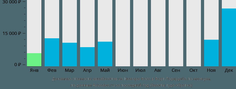 Динамика стоимости авиабилетов из Ниагара-Фолс в Форт-Лодердейл по месяцам