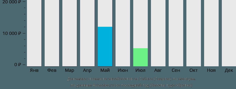 Динамика стоимости авиабилетов из Сайяка (Сиаргао) по месяцам