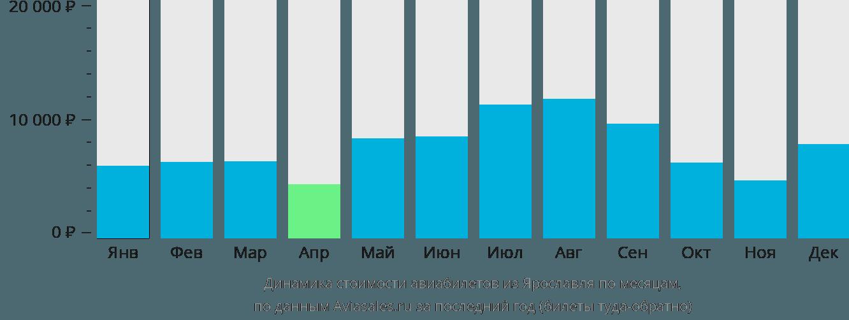 Динамика стоимости авиабилетов из Ярославля по месяцам