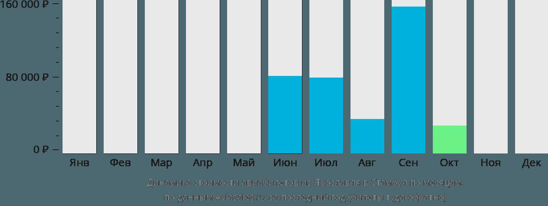 Динамика стоимости авиабилетов из Ярославля в Стамбул по месяцам