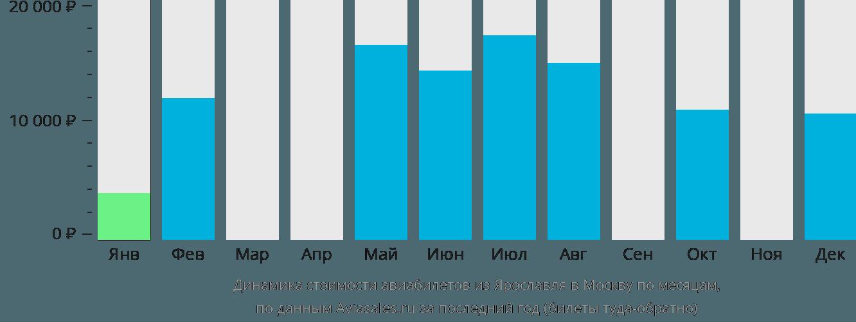 Динамика стоимости авиабилетов из Ярославля в Москву по месяцам