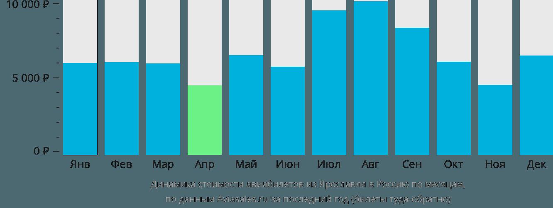Динамика стоимости авиабилетов из Ярославля в Россию по месяцам