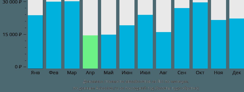 Динамика стоимости авиабилетов из Ясс по месяцам