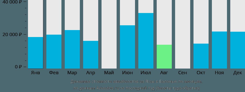 Динамика стоимости авиабилетов из Яссы в Болонью по месяцам