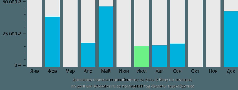 Динамика стоимости авиабилетов из Яссы в Вену по месяцам