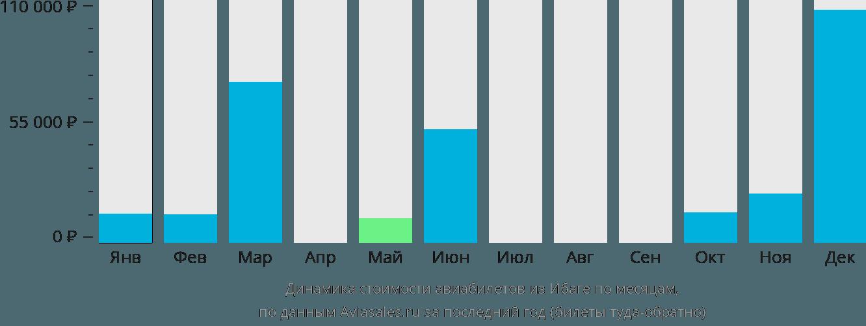 Динамика стоимости авиабилетов из Ибаге по месяцам