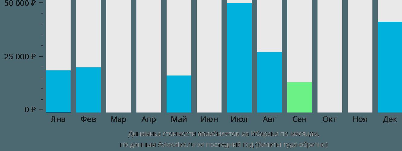 Динамика стоимости авиабилетов из Ибараки по месяцам