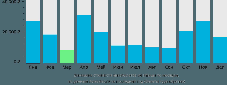 Динамика стоимости авиабилетов из Ибицы по месяцам