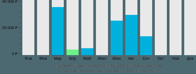 Динамика стоимости авиабилетов из Ибицы в Малагу по месяцам