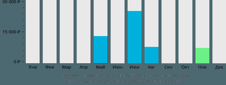 Динамика стоимости авиабилетов из Ибицы в Аликанте по месяцам