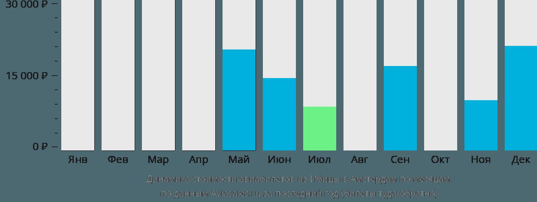 Динамика стоимости авиабилетов из Ибицы в Амстердам по месяцам