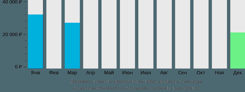 Динамика стоимости авиабилетов из Ибицы в Афины по месяцам