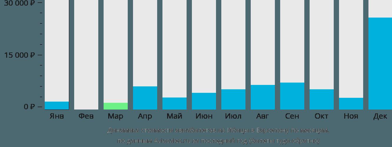 Динамика стоимости авиабилетов из Ибицы в Барселону по месяцам