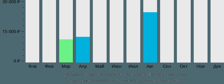 Динамика стоимости авиабилетов из Ибицы в Берлин по месяцам