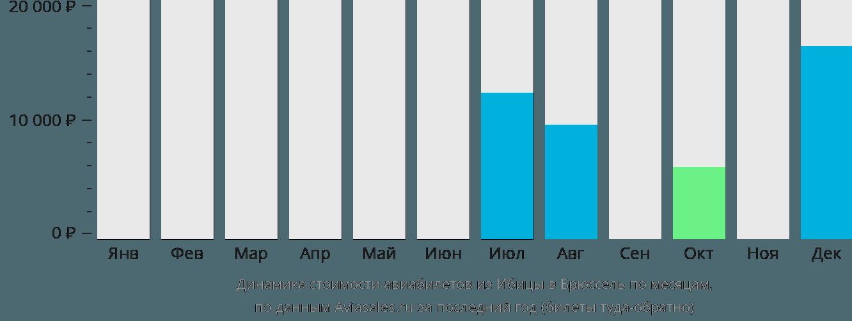 Динамика стоимости авиабилетов из Ибицы в Брюссель по месяцам