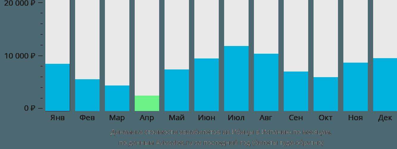 Динамика стоимости авиабилетов из Ибицы в Испанию по месяцам