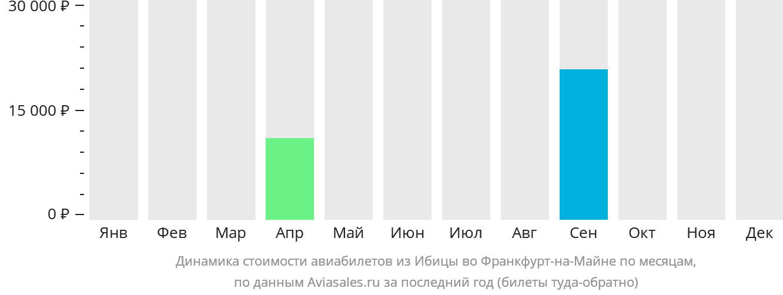 Динамика стоимости авиабилетов из Ибицы во Франкфурт-на-Майне по месяцам