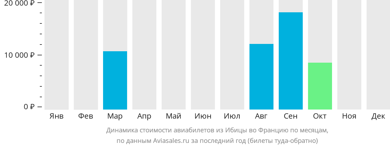Динамика стоимости авиабилетов из Ибицы во Францию по месяцам