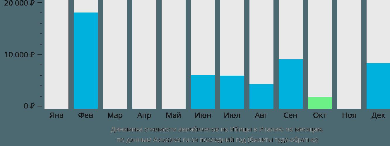 Динамика стоимости авиабилетов из Ибицы в Италию по месяцам