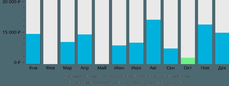 Динамика стоимости авиабилетов из Ибицы в Лондон по месяцам